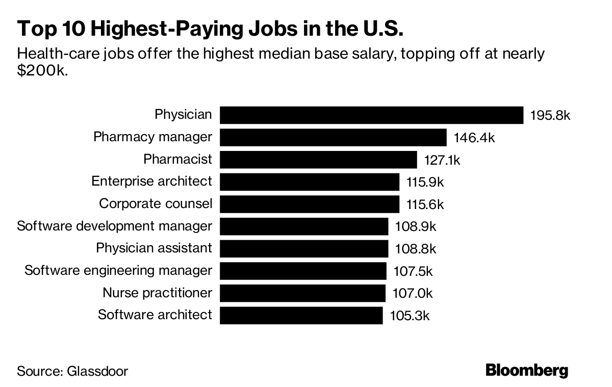These Are the Highest-Paying Jobs in the U S  Right Now - Bloomberg