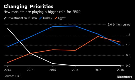 As Post-Communist Mission Reaps Rewards, EBRD Looks Ever Further