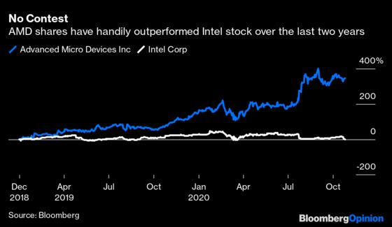 AMD Is Officially LeavingIntel in the Dust
