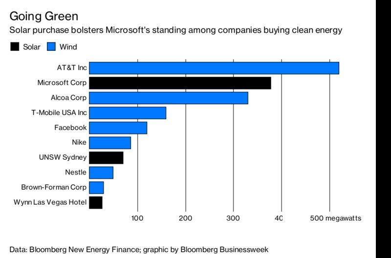 microsoft corp is racing ahead in the rankings of corporations buying clean energy in 2018 according to bloomberg new energy finances corporate ppa deal