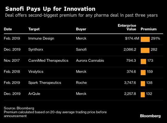 Drug Giants Pay Hefty Premiums as Cancer-Drug Race Heats Up