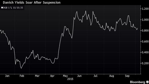 Bond issuance has been suspended since January