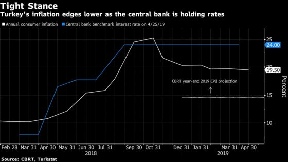 Turkish Inflation Surprise Not Enough to Free Central Bank Hands