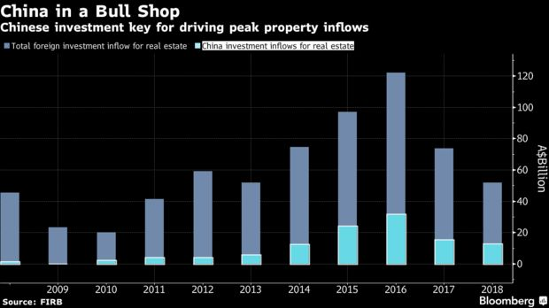 Chinese investment key for driving peak property inflows