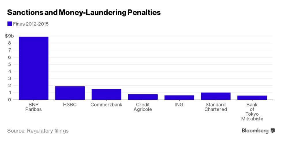 Sanctiononey Laundering Penalties