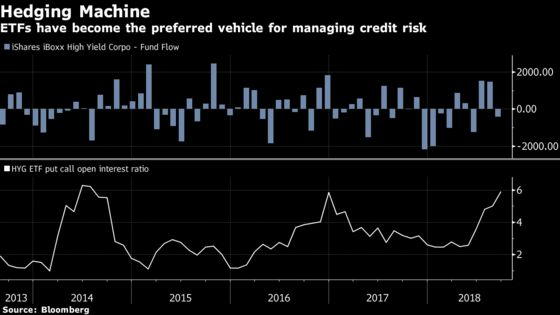 Credit Derivatives Dethroned by ETFs as Managers Fret Downturn