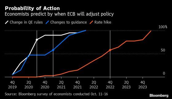 Goodbye Draghi as Lagarde Era Nears for ECB: Global Economy Week