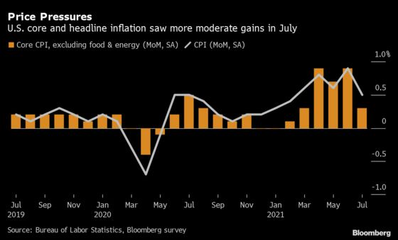 Inflation Is Here. The Big Debate Is, Will It Stay?