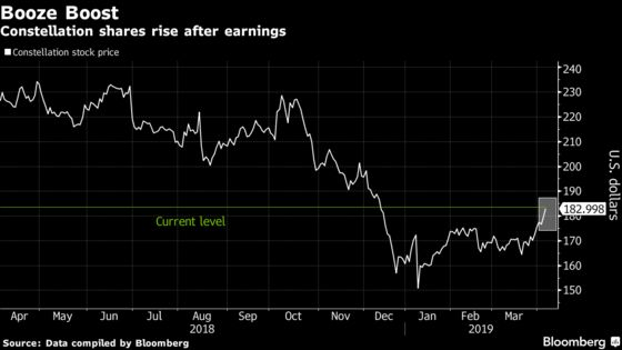 Constellation Gain Leads S&P 500 as Mexican Beer Demand Grows