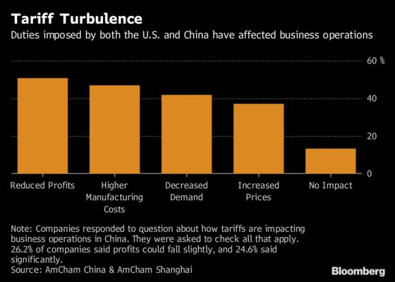 Trump's Trade War Hurting U.S. and European Companies in China