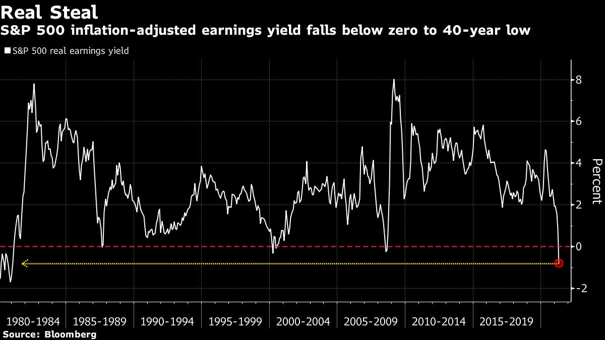 S&P 500 inflation-adjusted earnings yield falls below zero to 40-year low