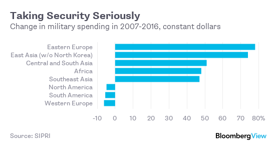 Taking Security Seriously       Change in military spending in 2007-2016 constant dollars              Source SIPRI
