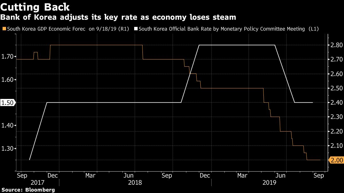 Bank of Korea's Lee Says Fed Cut Eases Monetary Policy Pressure
