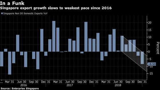 China Slowdown Means Things Will Get Worse in Asia Before They Get Better