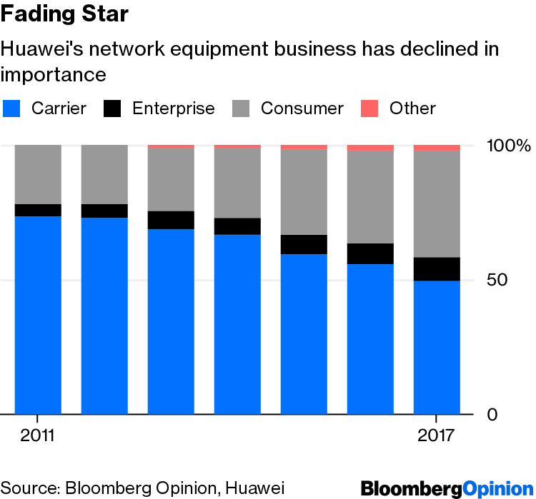 Huawei Needs Emerging Markets More Than the Developed World
