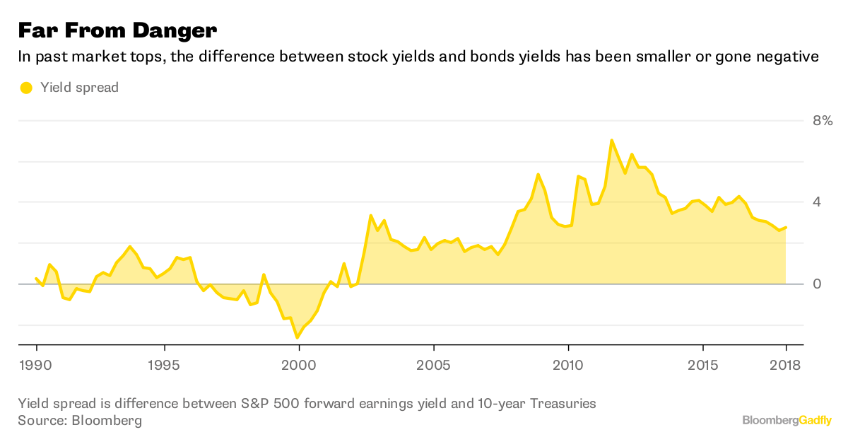 Rising bond yields could win next round in battle with stock market