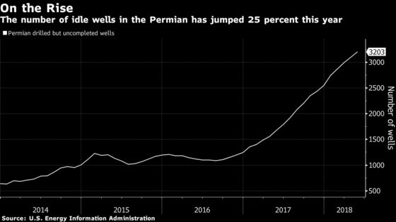 Unfracked Oil Wells Growing as Permian Pipe Scarcity Worsens