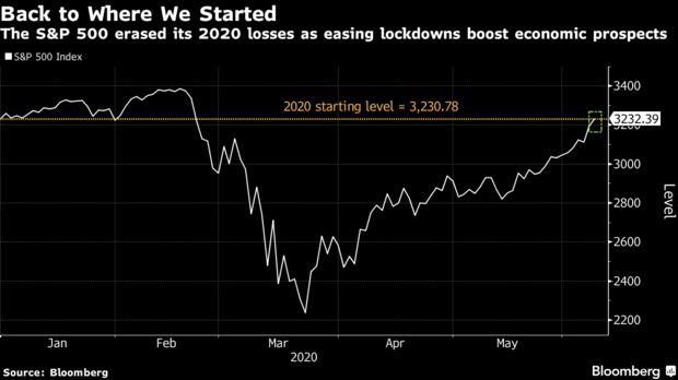 标准普尔500指数通过历史性反弹消除2020年的亏损:市场裹足