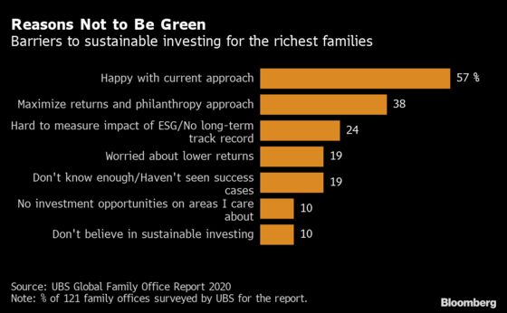 Rich Heirs Care More About Profit Than Their Bankers Realize