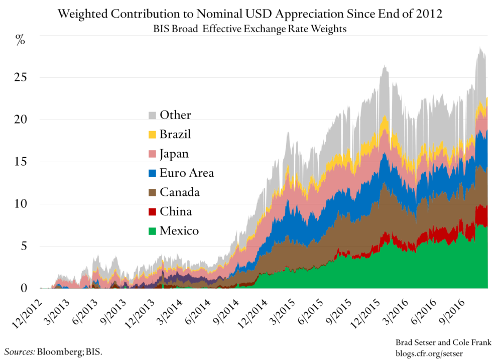 Contributions to Strengthening US Dollar