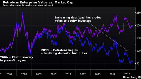 Enterprise value is market cap plus net debt
