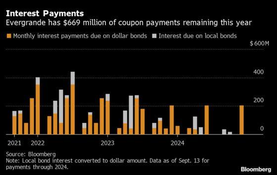 Evergrande Misses Loan Payments to Banks as Bond Deadlines Loom