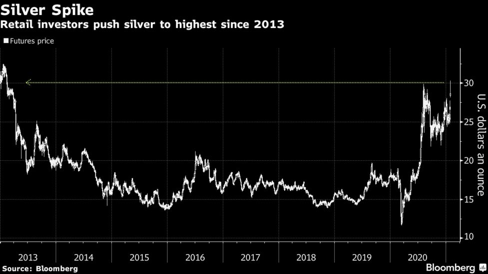 Silver Prices Surge To Eight Year High Amid Reddit Fueled Frenzy Bloomberg