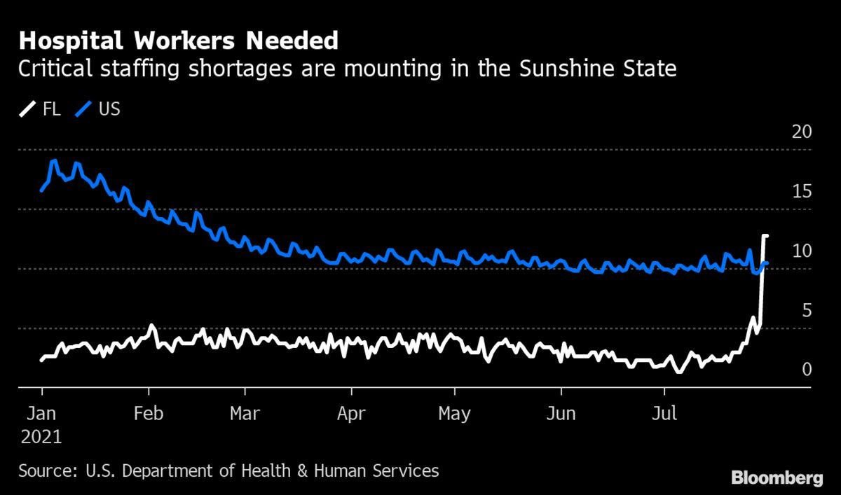 Hospital Staffing Shortages Rise Sharply in Florida as Beds Fill