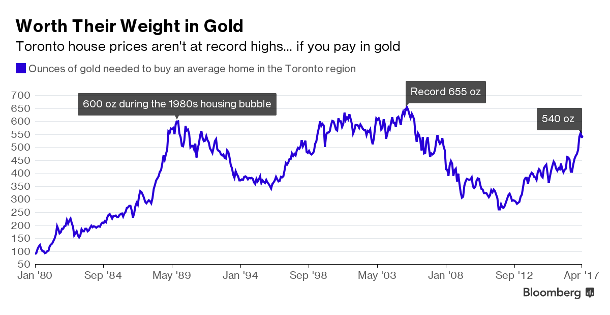 How Much Gold Would Buy You a Home in Toronto?