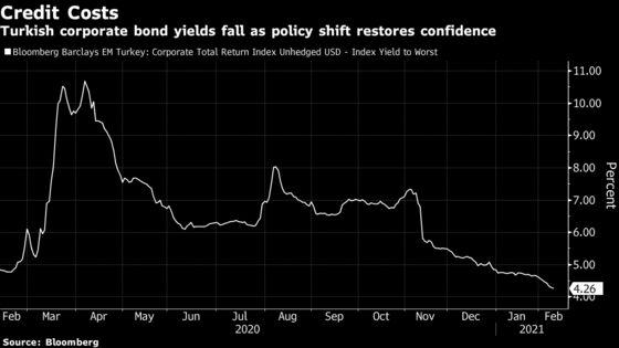 Turkish Corporate Debt Rallies as Lira Rebound Adds Funding Room