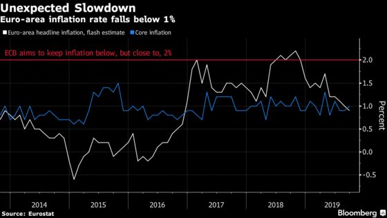 Euro-Area Inflation Slows, Adding to Case for ECB Stimulus Move