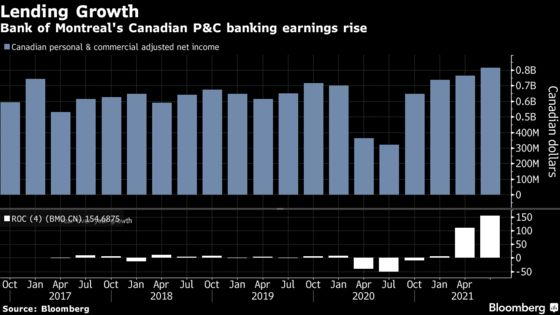 Scotiabank, BMO Earnings Get a Boost From Canada's Reopening