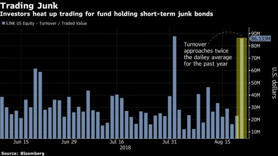 Demand for Junk-Bond ETF Signals Strong Investor Appetite for Risk
