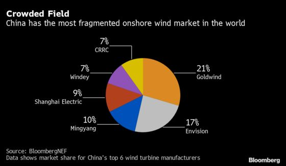 The Next Surprise in China's Wind Sector Could Be More Mergers