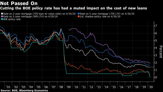 BOE Rate Cuts Have Had Muted Impact on Cost of New Loans