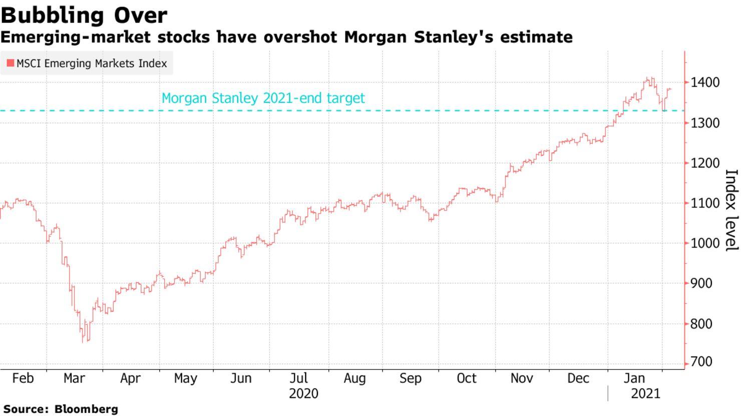 Emerging-market stocks have overshot Morgan Stanley's estimate