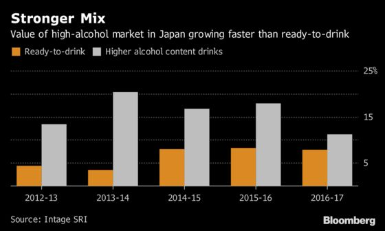 Penny-Pinching Imbibers Fuel Higher Alcohol Drinks in Japan