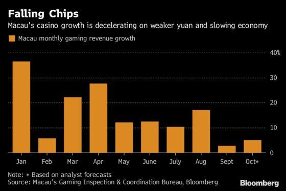 Macau Casino Shares Fall as Typhoon, Weak VIP Hit Revenue