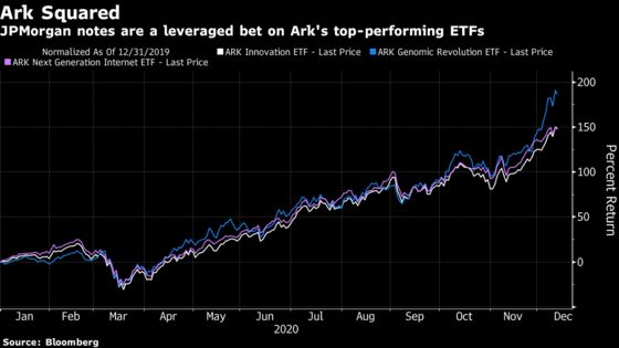 JPMorgan Offers 'You Only Live Once' Trade to Bet on Ark ETFs