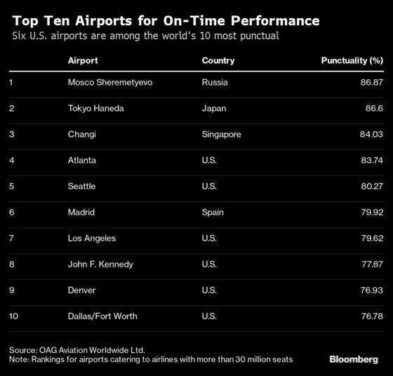 These Are the World's Safest and Most Punctual Airlines