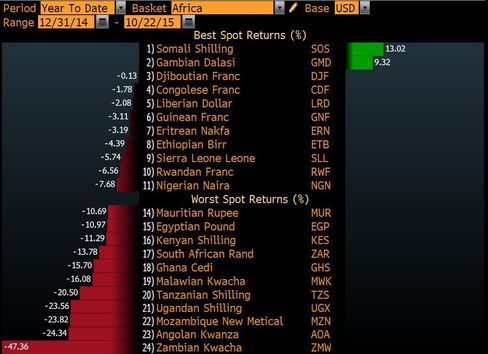 Most African Currencies Weaken Against Dollar in 2015