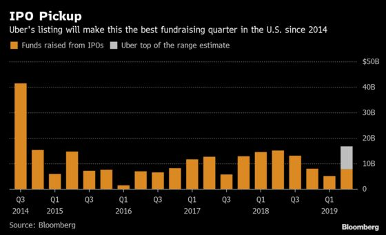 Uber's Long Road to IPO Is Ending at Less-Than-Ideal Moment