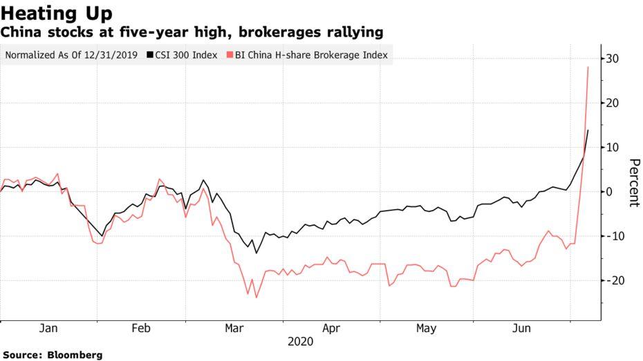 China stocks at five-year high, brokerages rallying