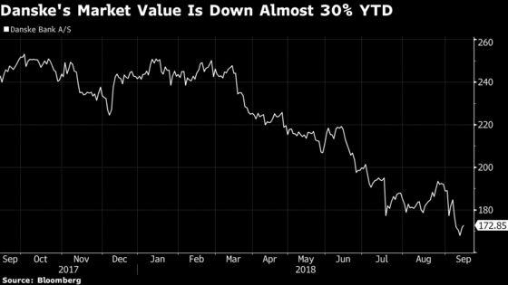 Danske CEO Is Given a 33% Chance of Surviving Laundromat Scandal