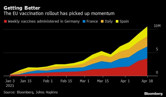 Italy Set to Miss Vaccination Target, Bets on Supply Boost