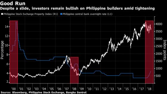 Rising Rates No Problem for Philippine Property-Stock Traders