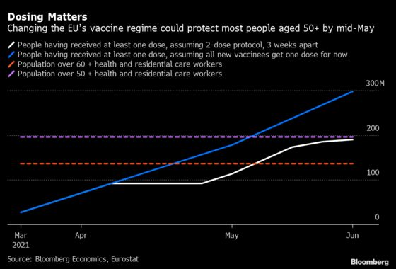 EU May Want to Rethink Dosing to Speed Up Vaccinations