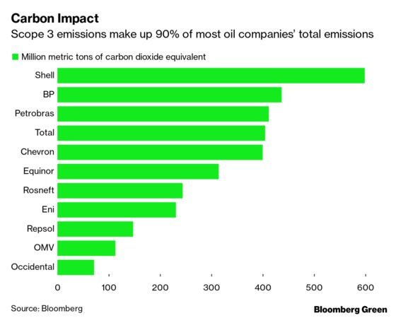 Big Oil Has Big Plans for Net Zero. Are They Credible?