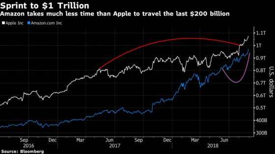Apple Walked to $1 Trillion; Amazon Got There in a Sprint