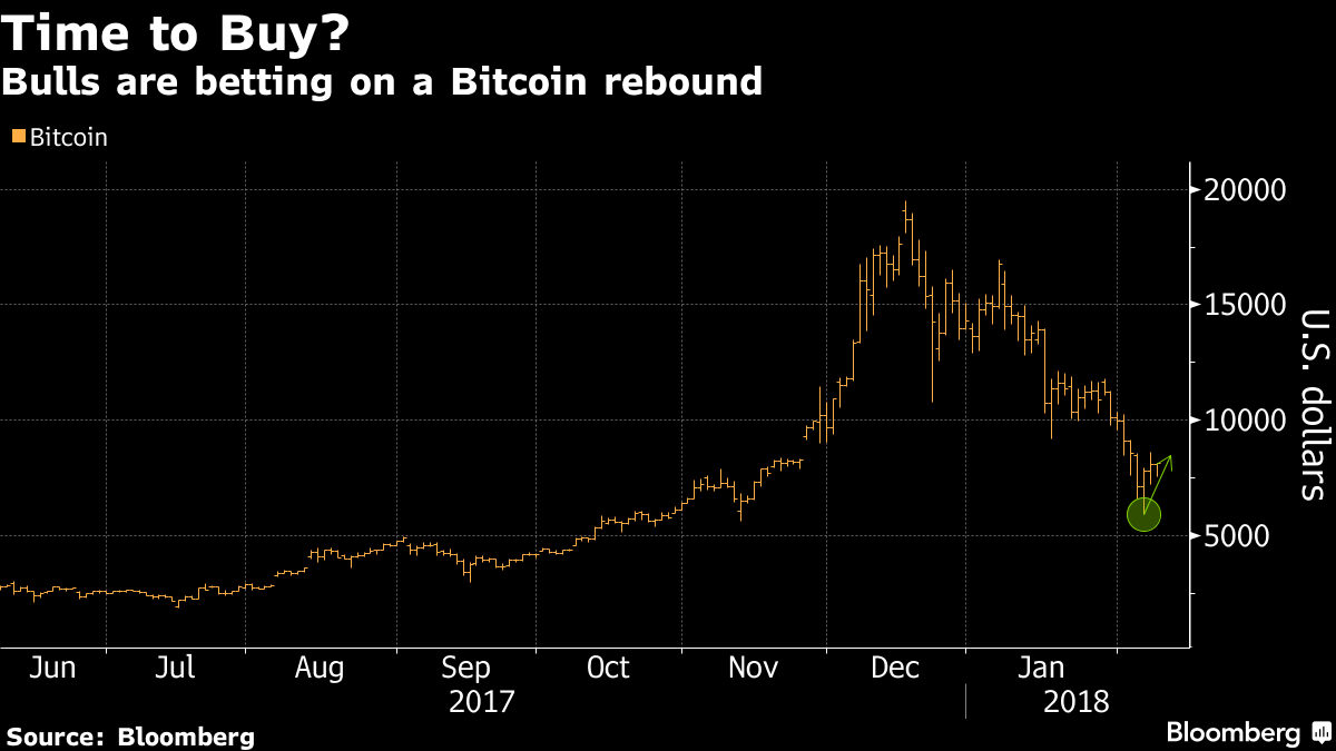Crypto Hedge Fund Opens Early as Bulls Rush to Buy the Dip